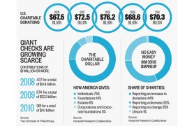Charitable giving 2011