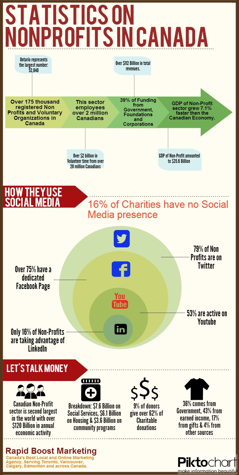 NonProfits in Canada Infographic 2013